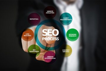 Graphic with SEO terms on it.